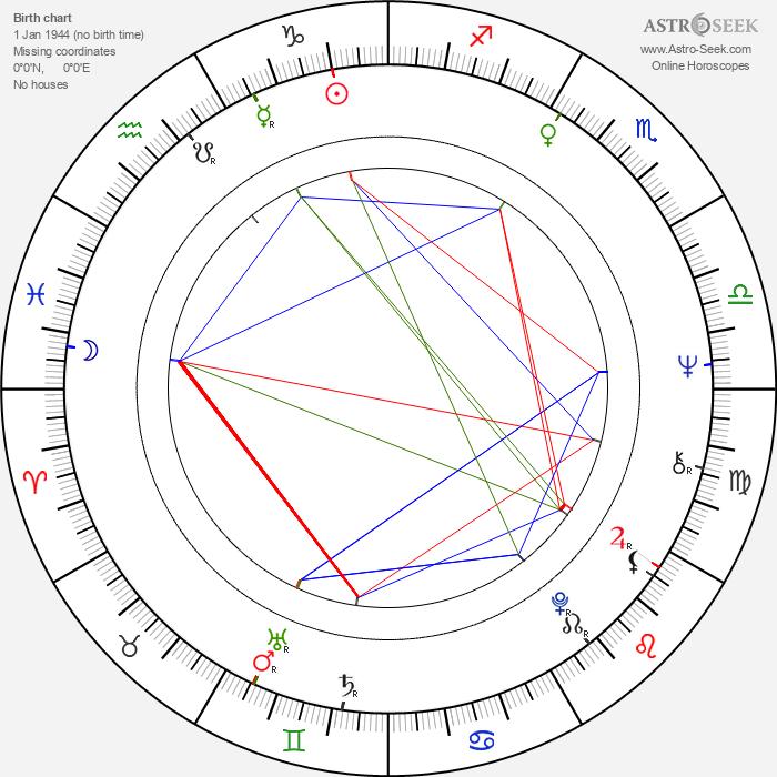 Suzy Kendall - Astrology Natal Birth Chart