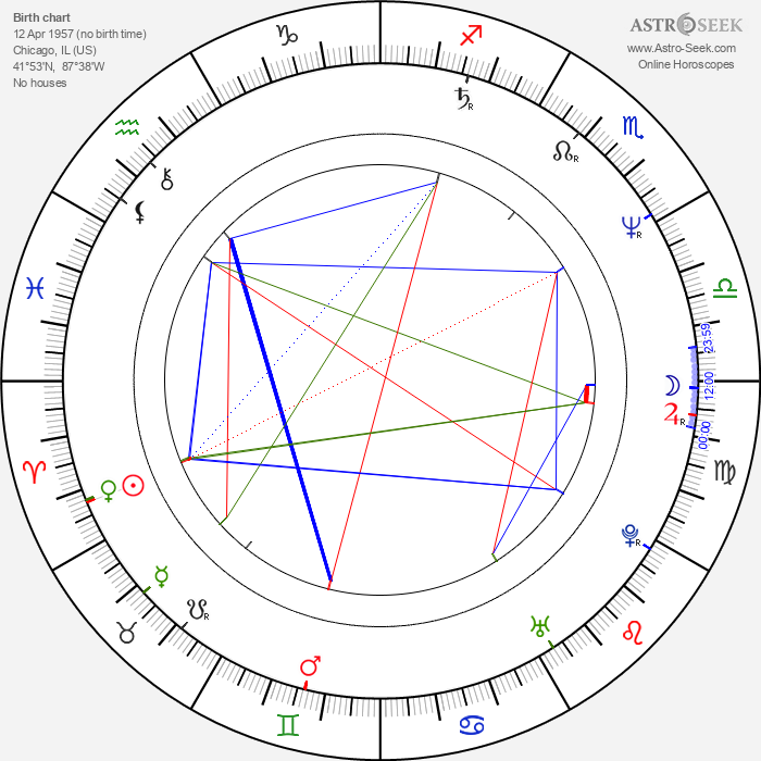 Suzzanne Douglas - Astrology Natal Birth Chart