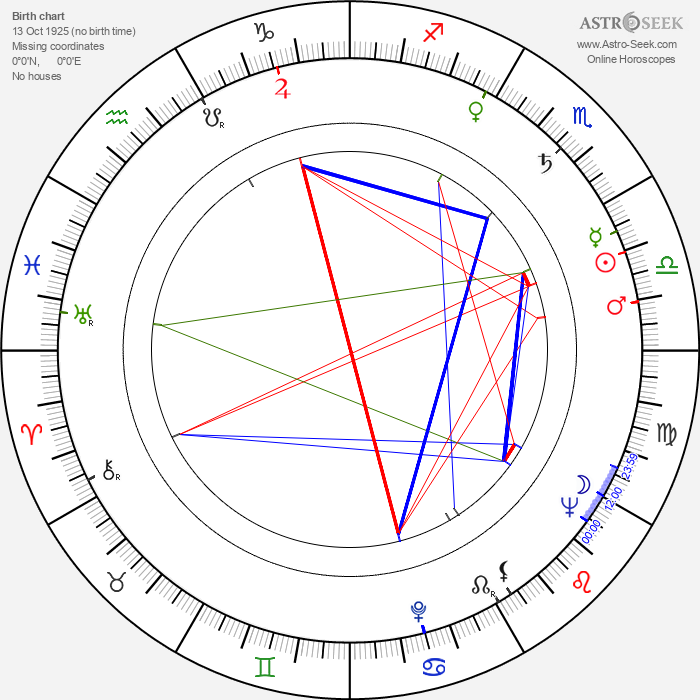 Svante Kosunen - Astrology Natal Birth Chart
