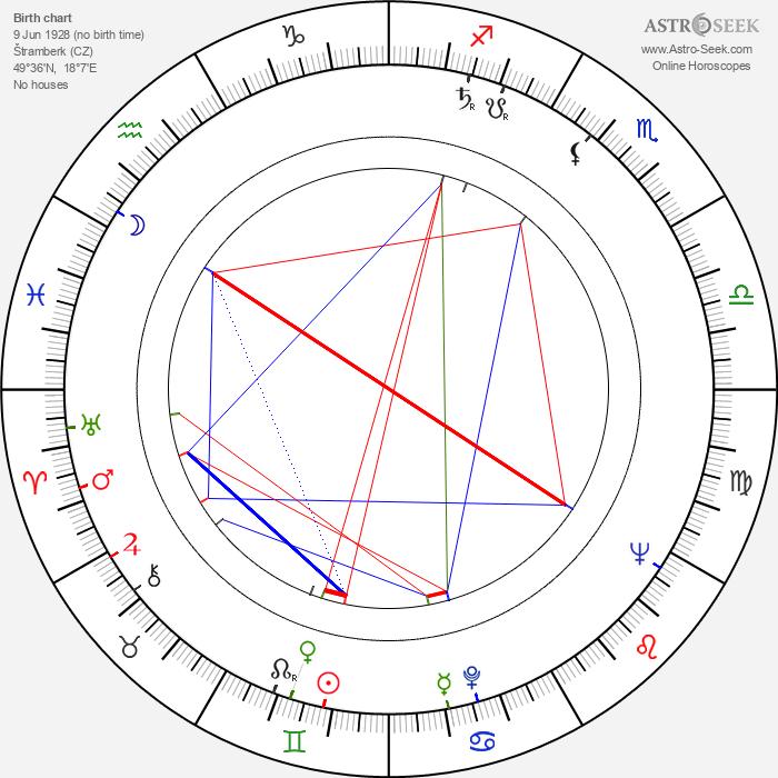 Svatava Hubeňáková - Astrology Natal Birth Chart
