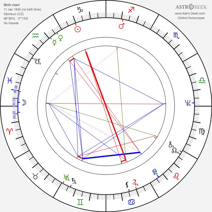 Svatava Šanovcová - Astrology Natal Birth Chart