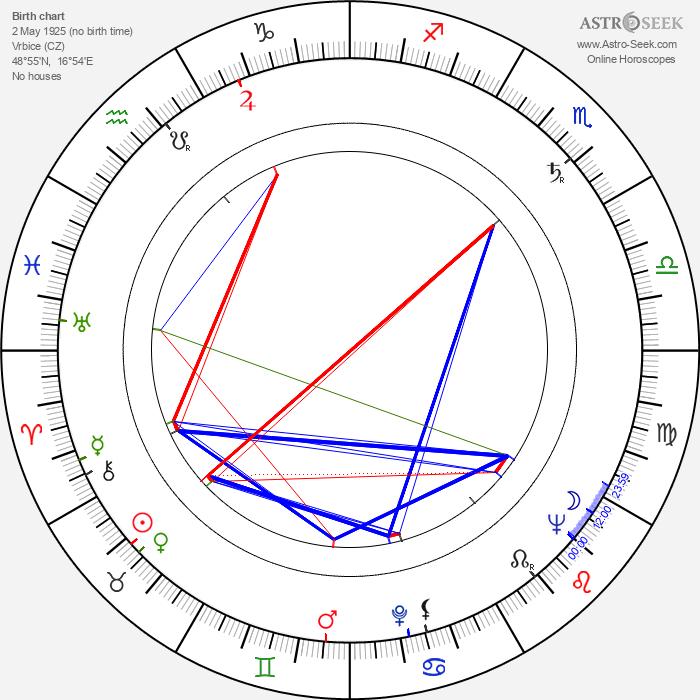 Svatopluk Havelka - Astrology Natal Birth Chart
