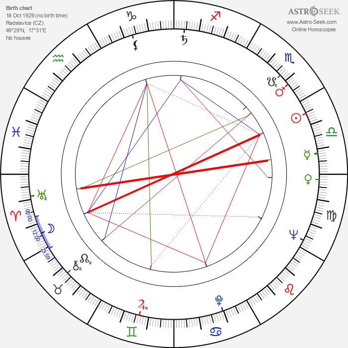Svatopluk Matyáš - Astrology Natal Birth Chart