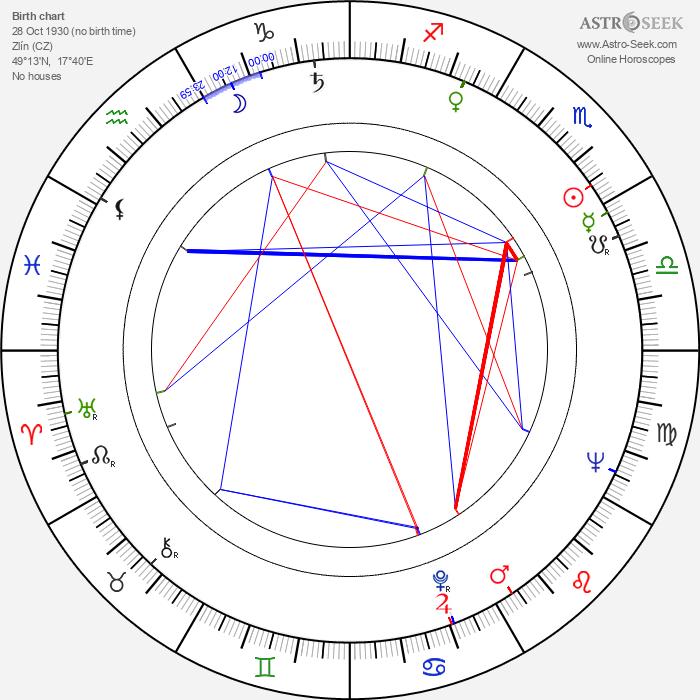 Svatopluk Pluskal - Astrology Natal Birth Chart