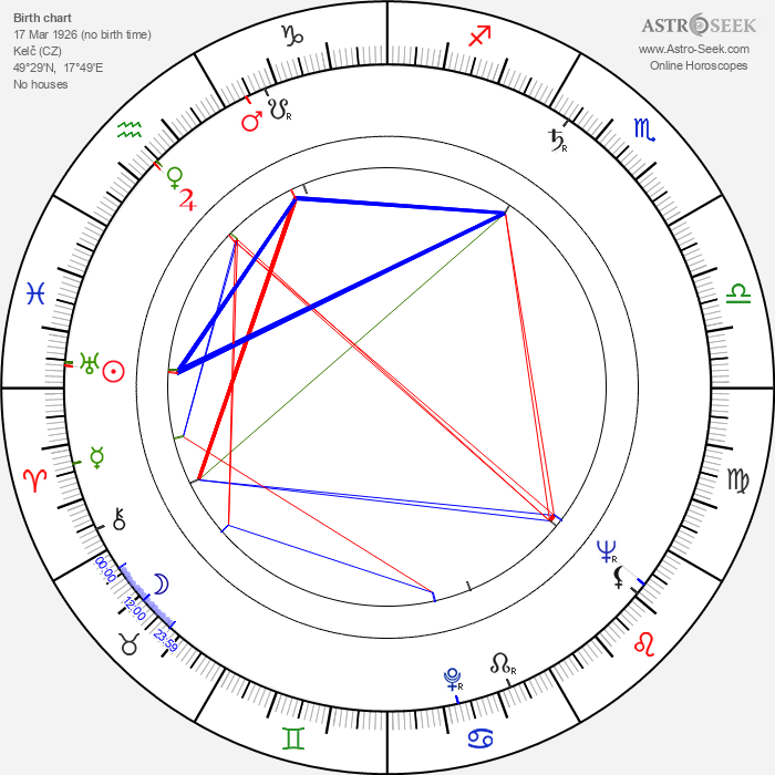 Svatopluk Skládal - Astrology Natal Birth Chart