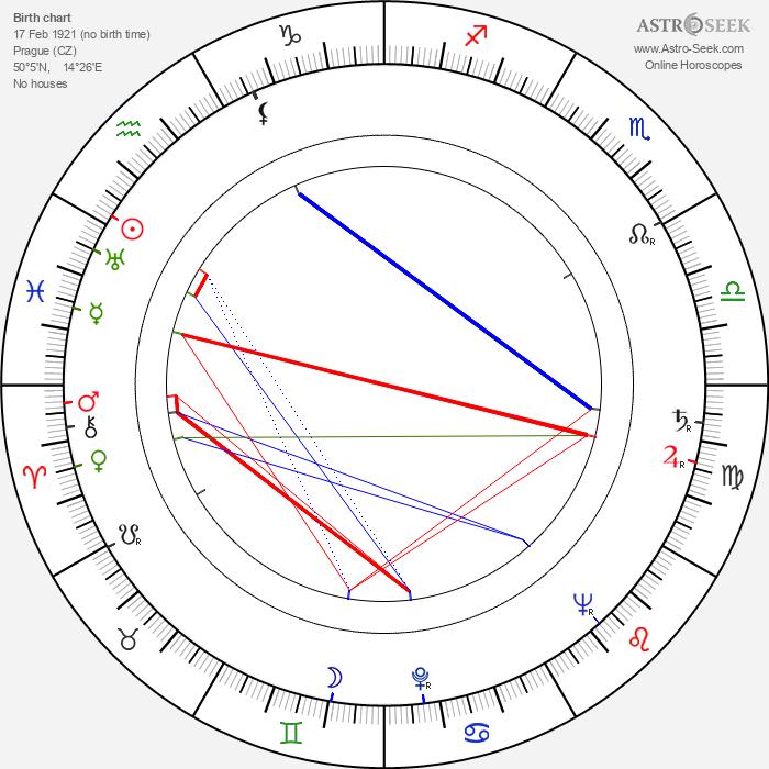 Svatopluk Studený - Astrology Natal Birth Chart