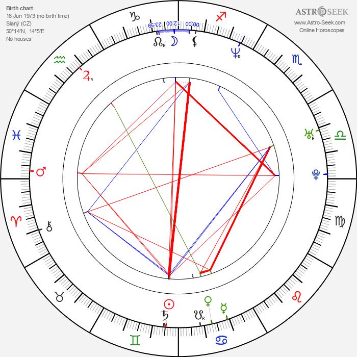 Svatopluk Šváb - Astrology Natal Birth Chart