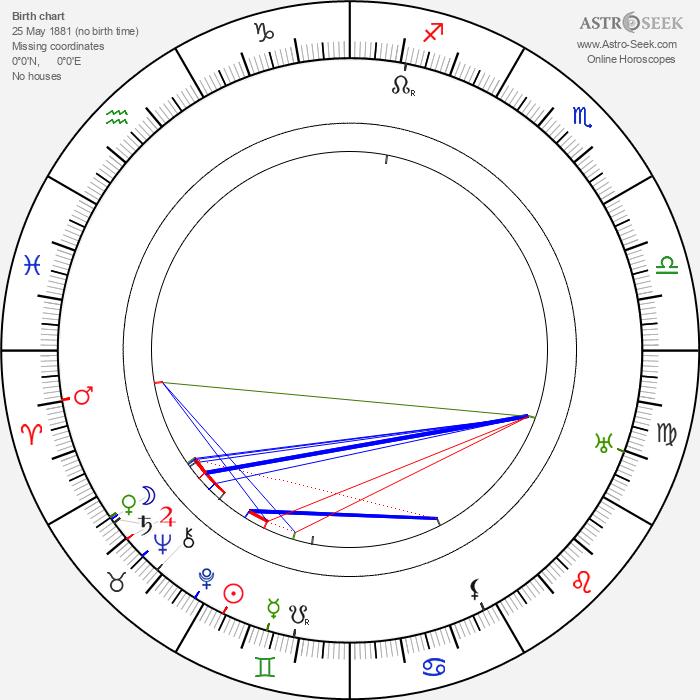 Sven Bergvall - Astrology Natal Birth Chart