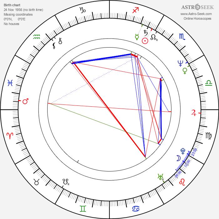 Sven Grünberg - Astrology Natal Birth Chart