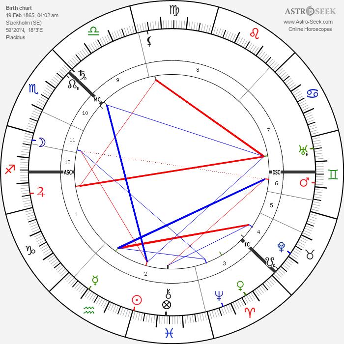Sven Hedin - Astrology Natal Birth Chart