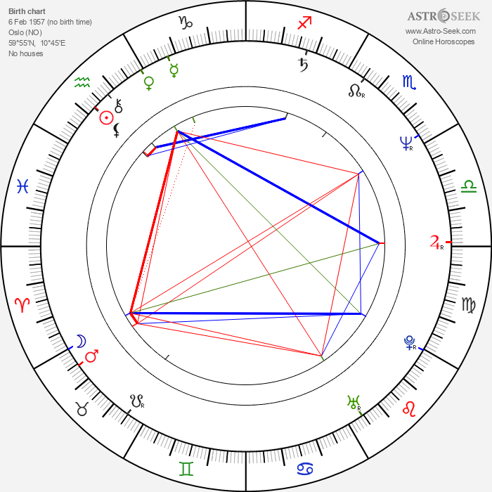 Sven Nordin - Astrology Natal Birth Chart