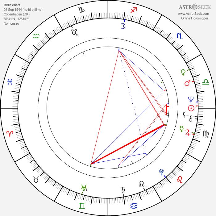 Sven-Ole Thorsen - Astrology Natal Birth Chart