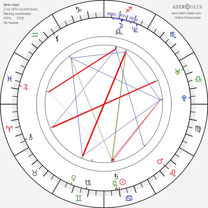 Sven Thiemann - Astrology Natal Birth Chart
