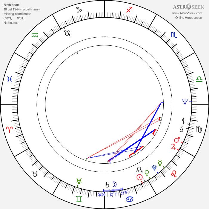 Sverre Anker Ousdal - Astrology Natal Birth Chart