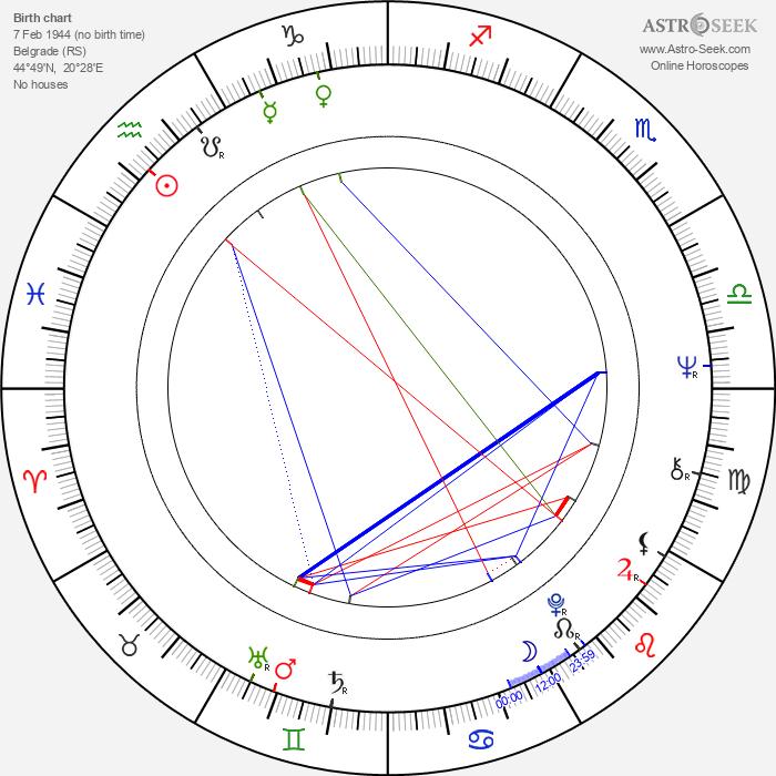 Svetislav Prelic - Astrology Natal Birth Chart