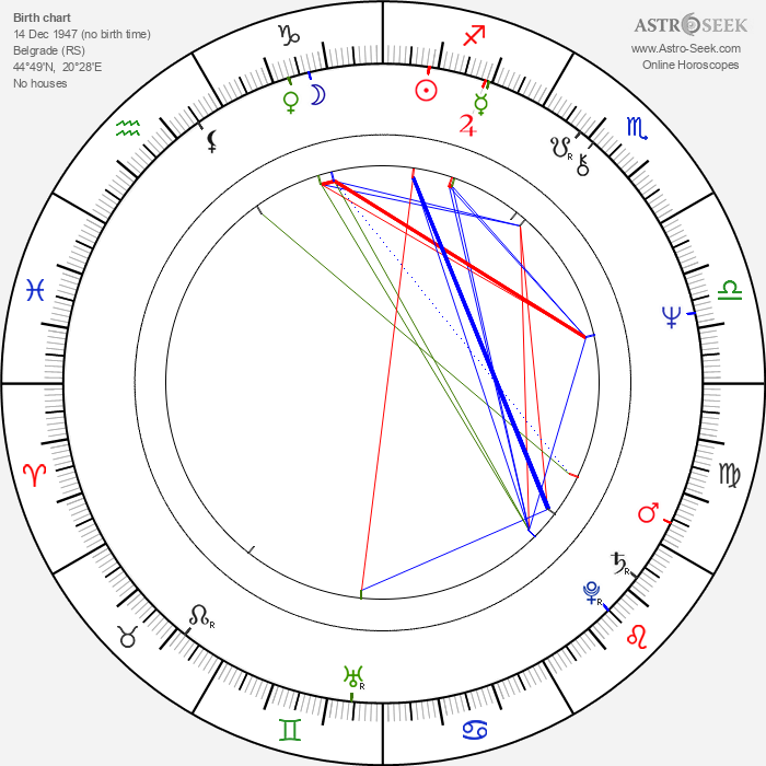 Svetlana Bojković - Astrology Natal Birth Chart