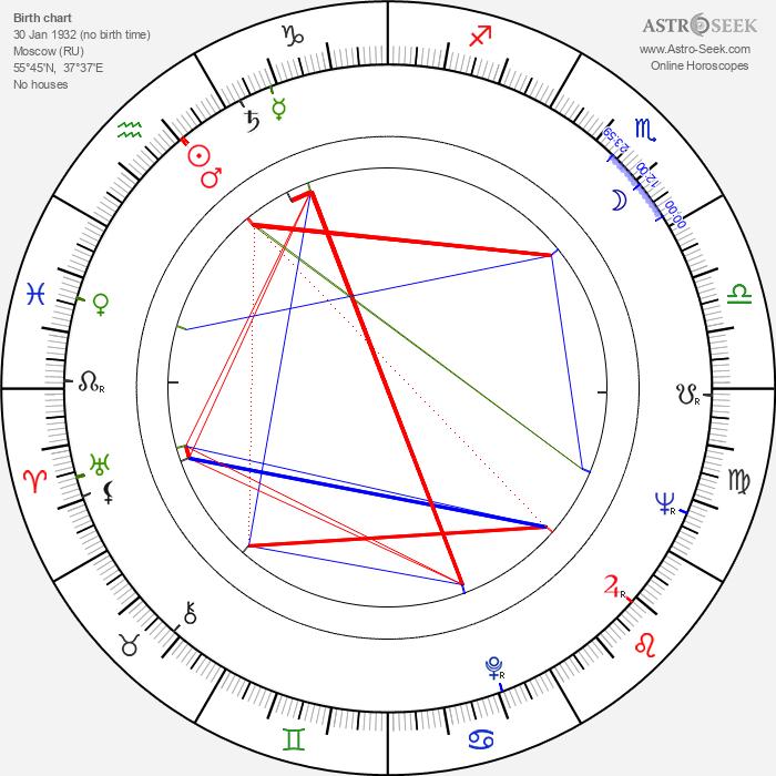 Svetlana Kharitonova - Astrology Natal Birth Chart