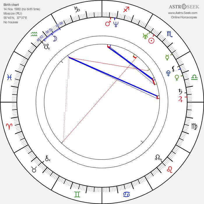 Svetlana Kulikova - Astrology Natal Birth Chart