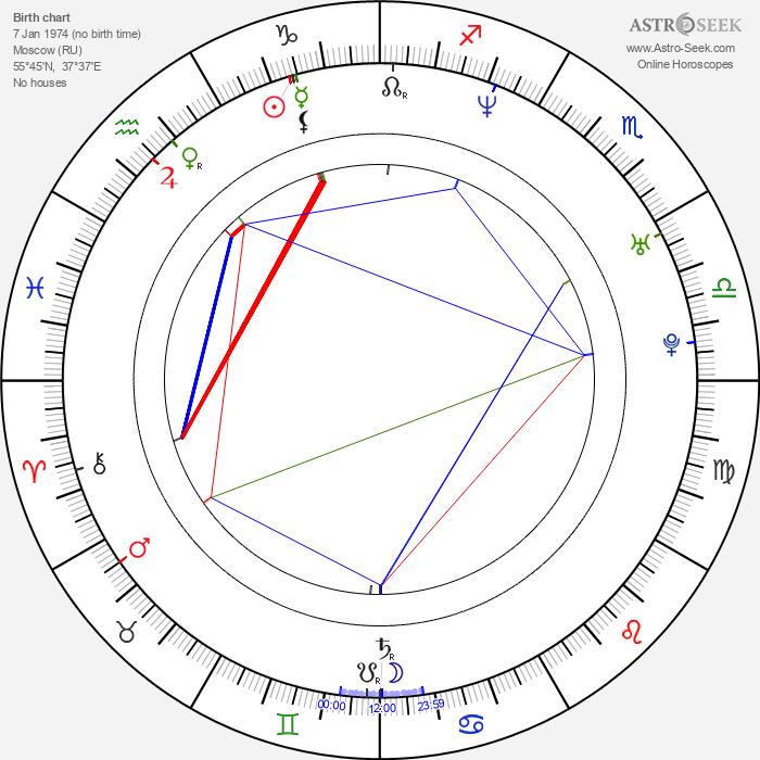 Světlana Metkina - Astrology Natal Birth Chart