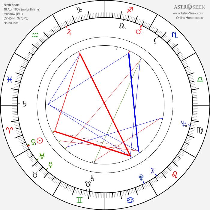 Svetlana Nemolyaeva - Astrology Natal Birth Chart