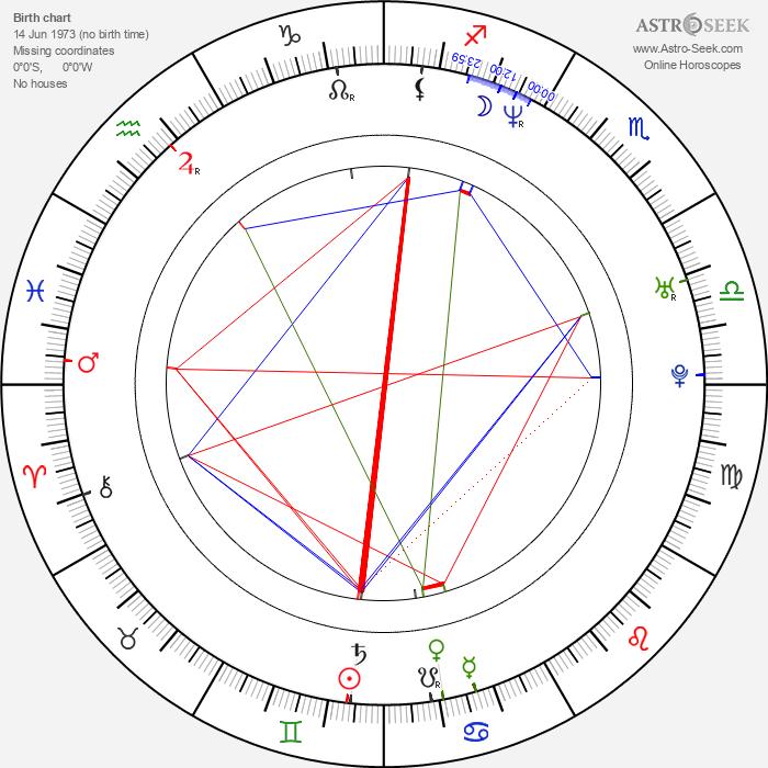 Svetlana Ražnatović - Astrology Natal Birth Chart