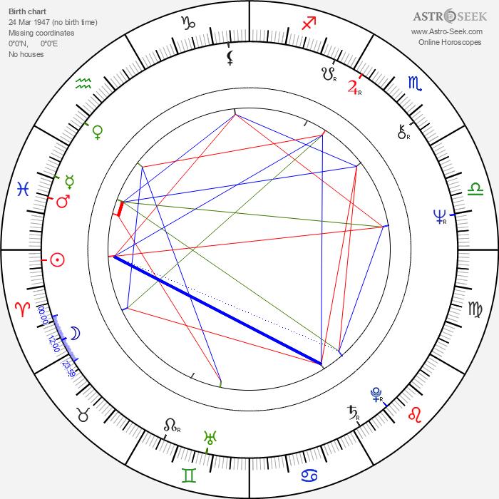Svetlana Toma - Astrology Natal Birth Chart