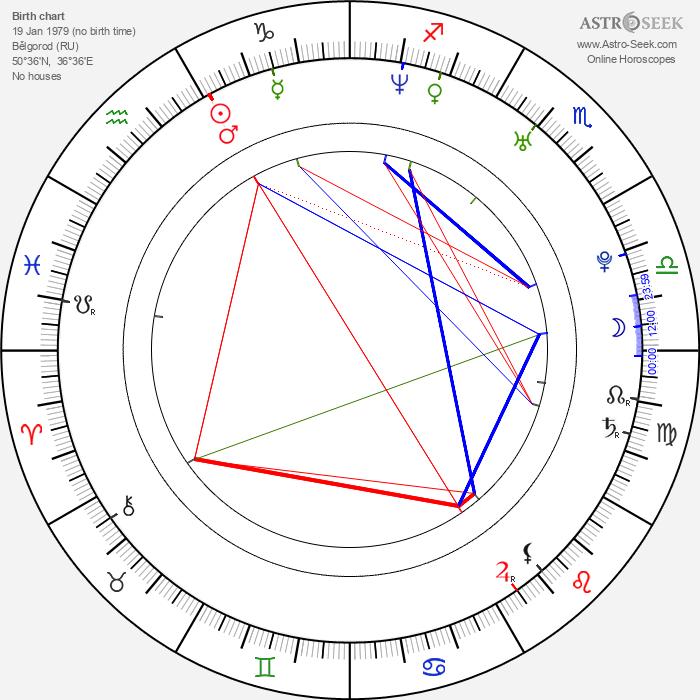 Svetlana Vasilievna Khorkina - Astrology Natal Birth Chart