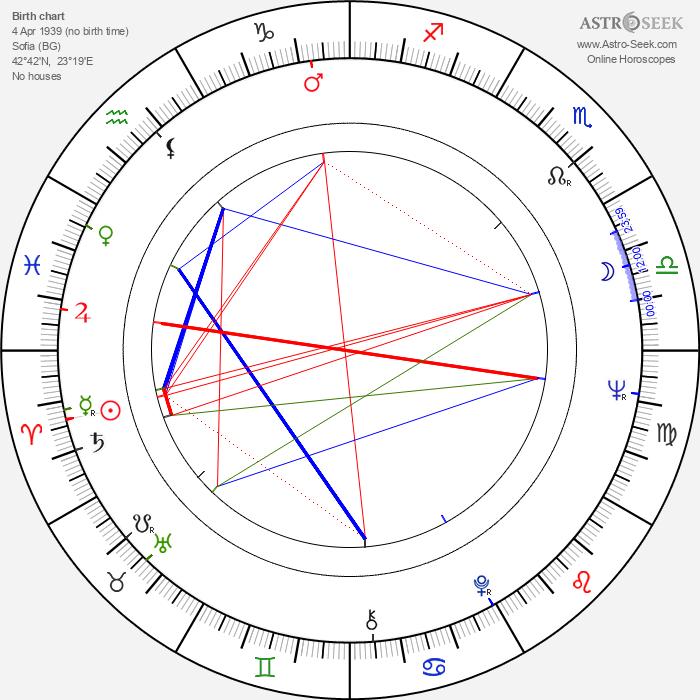 Svetoslav Peev - Astrology Natal Birth Chart