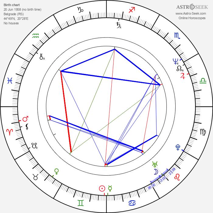 Svetozar Cvetković - Astrology Natal Birth Chart