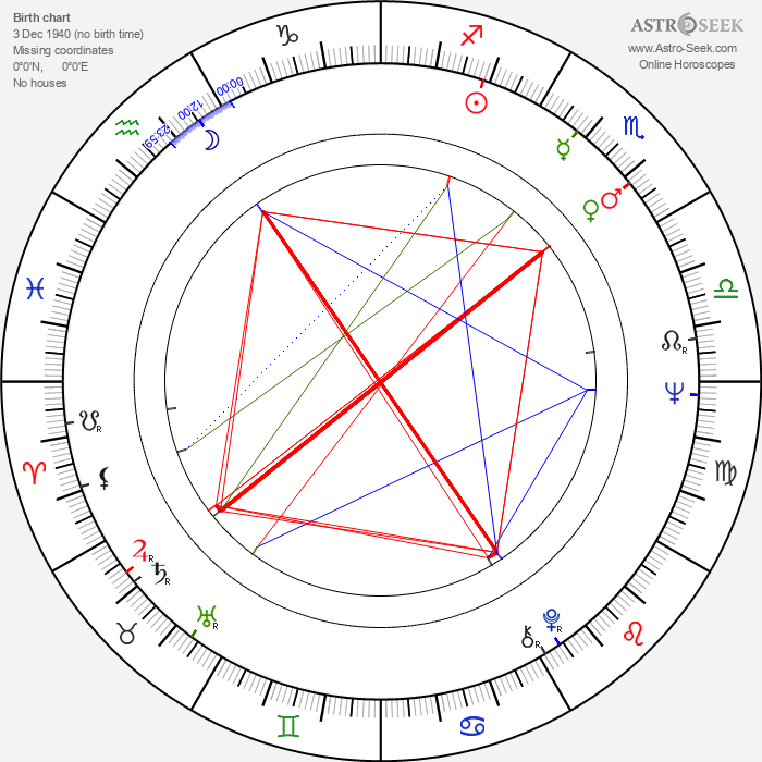 Svetozár Stračina - Astrology Natal Birth Chart