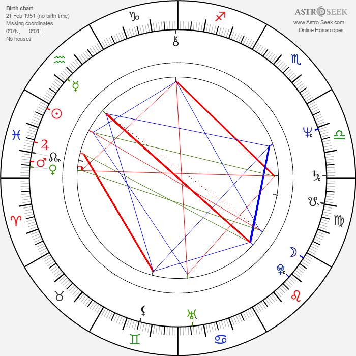 Svetozár Štúr - Astrology Natal Birth Chart