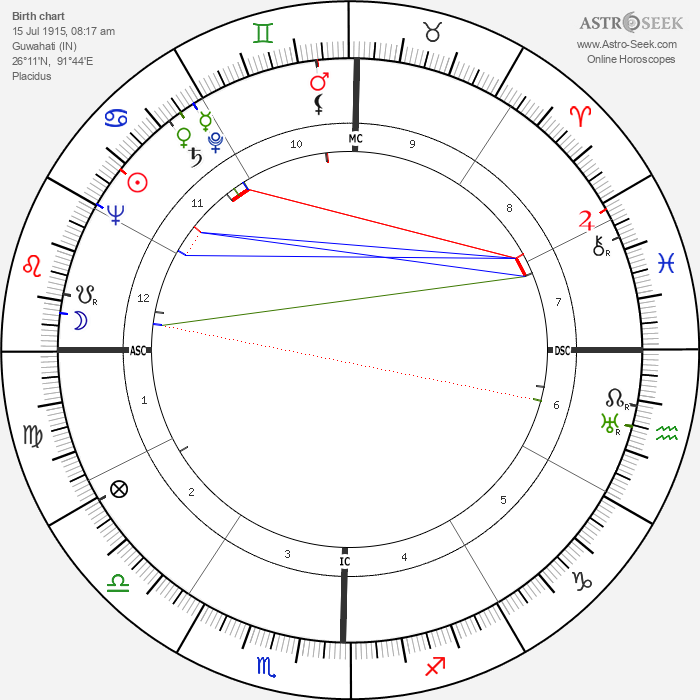 Swami Paramananda Saraswati - Astrology Natal Birth Chart