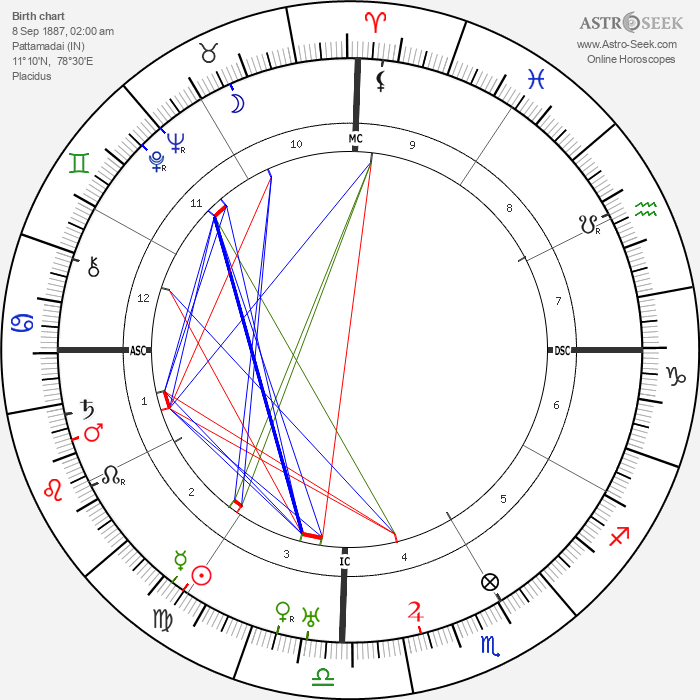 Swami Sivananda - Astrology Natal Birth Chart