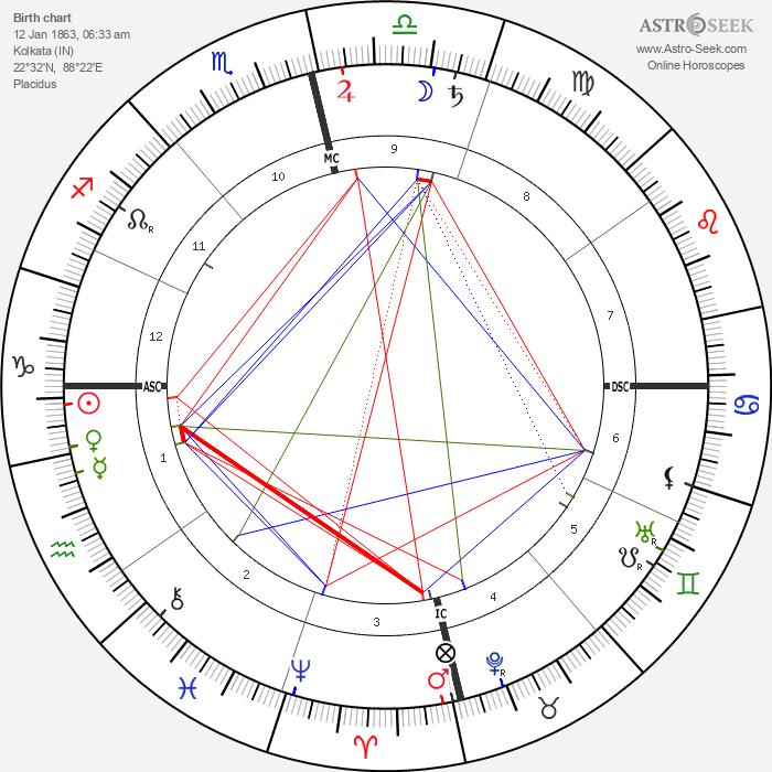 Swami Vivekananda - Astrology Natal Birth Chart