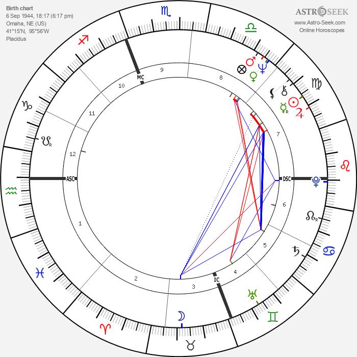 Swoosie Kurtz - Astrology Natal Birth Chart