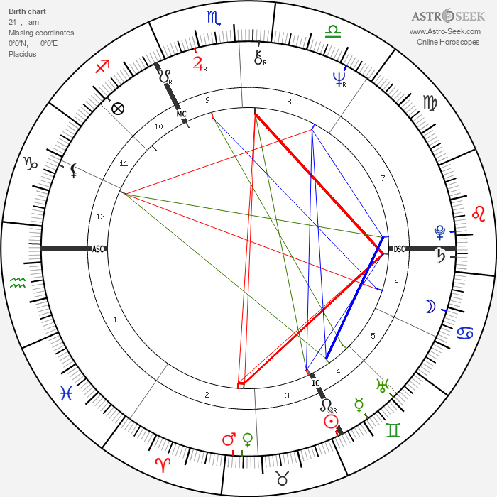 Sybil Danning - Astrology Natal Birth Chart