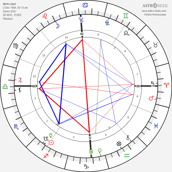 Sybille Schmitz - Astrology Natal Birth Chart
