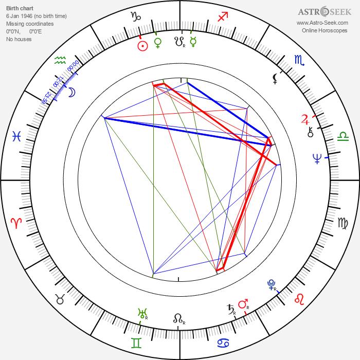 Syd Barrett - Astrology Natal Birth Chart