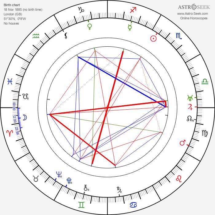 Syd Crossley - Astrology Natal Birth Chart