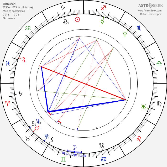 Sydney Greenstreet - Astrology Natal Birth Chart