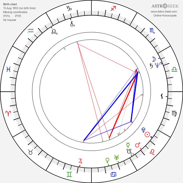 Sydney J. Bartholomew Jr. - Astrology Natal Birth Chart