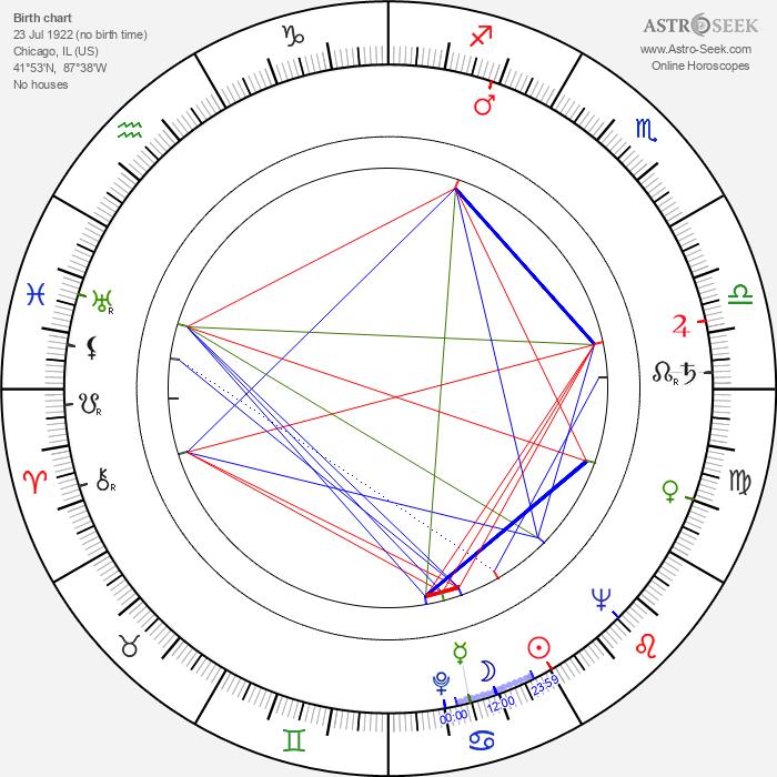 Sydney Lassick - Astrology Natal Birth Chart