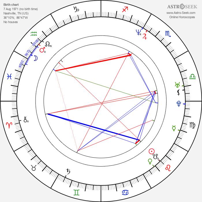Sydney Penny - Astrology Natal Birth Chart