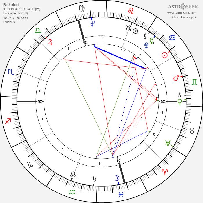 Sydney Pollack - Astrology Natal Birth Chart