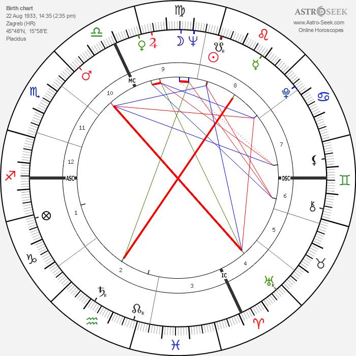 Sylva Koscina - Astrology Natal Birth Chart