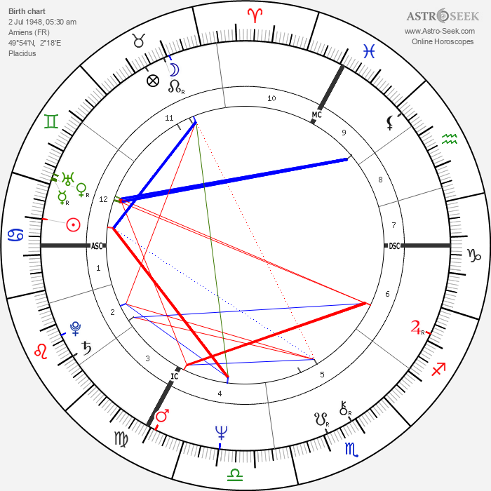 Sylvain Cambreling - Astrology Natal Birth Chart