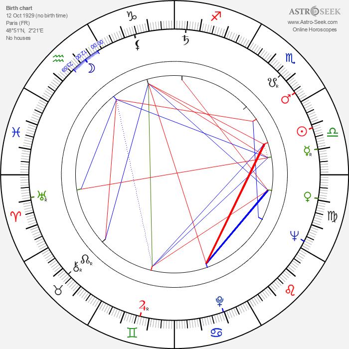Sylvain Lévignac - Astrology Natal Birth Chart