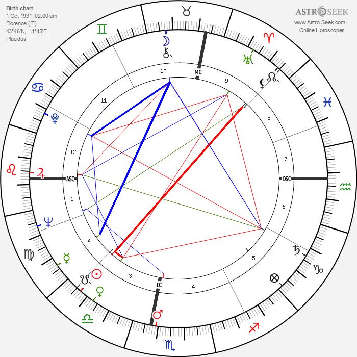 Sylvano Bussotti - Astrology Natal Birth Chart