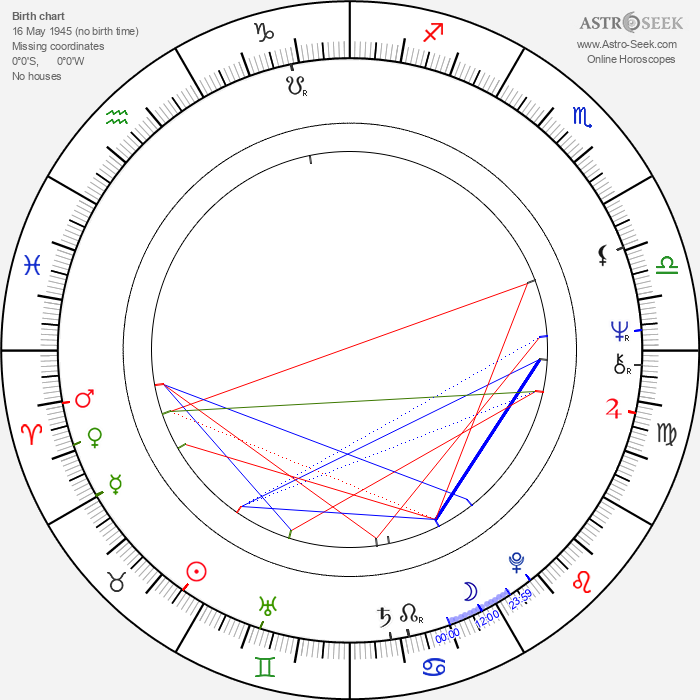 Sylvester Levay - Astrology Natal Birth Chart