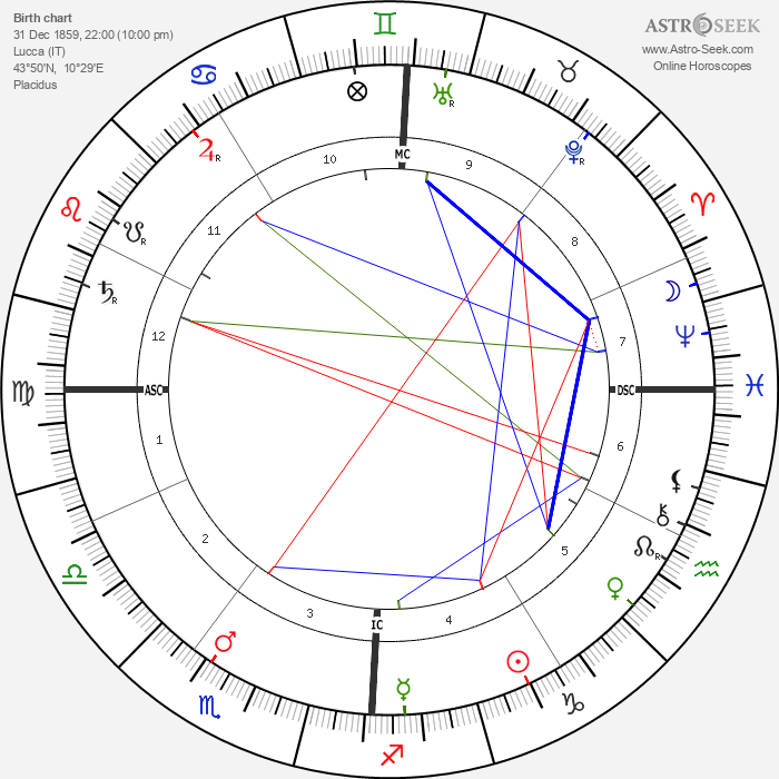 Sylvester Z. Poli - Astrology Natal Birth Chart